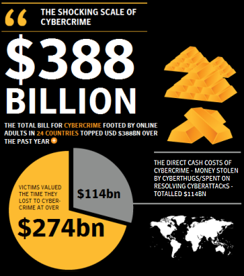 The Costs Of Cybercrime