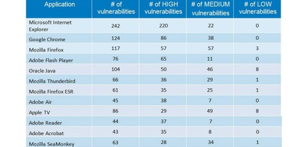 Browser-Plugins-Vulnerabilities-TOP10-2014