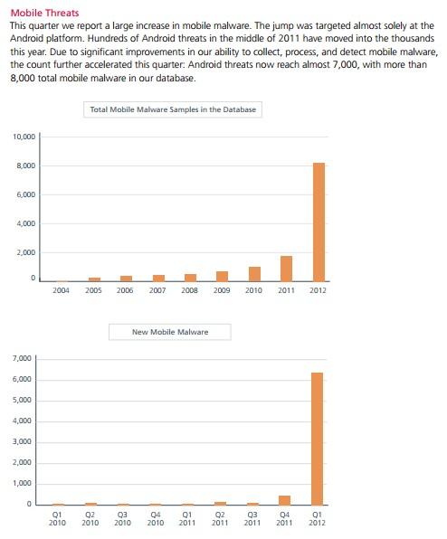 McAfee Threats Report - First Quarter 2012