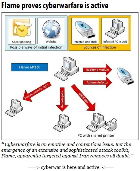 Flame proves cyberwarfare is active