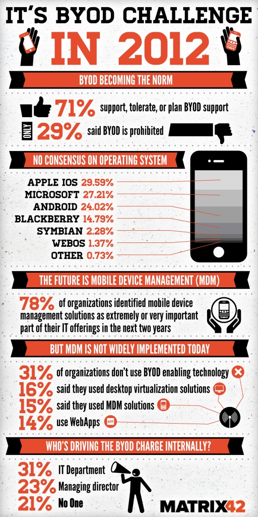 BYOD is becoming a prevalent Information Security and IT Focus