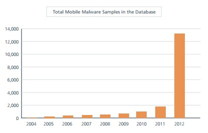 Total Mobile Malware Samples in the Database