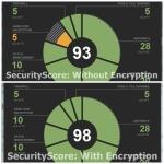 Cyber-Security Practice: Learn it in oneweek