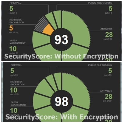 Encryption-SecurityScore-before-after