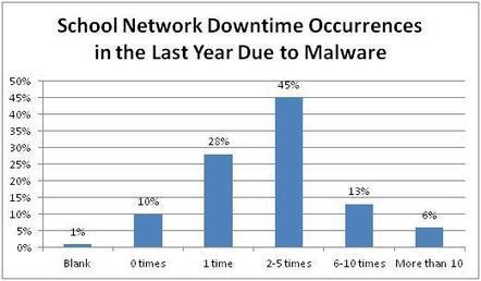 School Network DownTime Due To Malware 2012