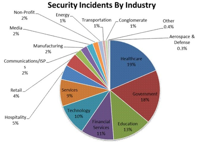 Security Incidents by Industry
