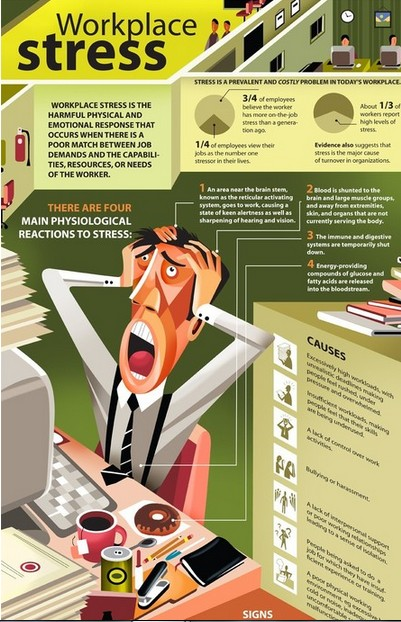 Stress (Infographic)