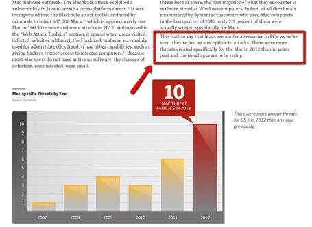 Mac-Insecurity-Threats-Symantec-2012