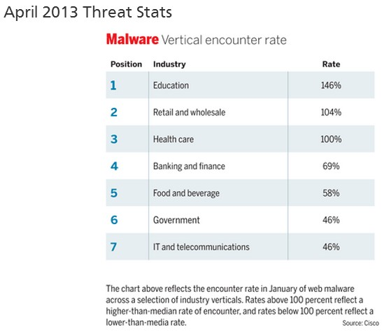Malware encounter rate Education April 2013