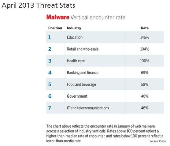 Malware encounter rate Education April 2013