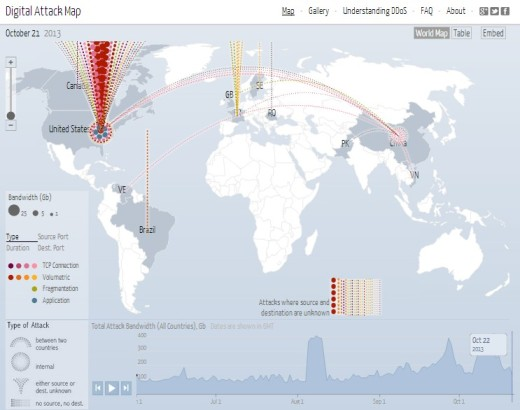 denial-of-service attacks in real time