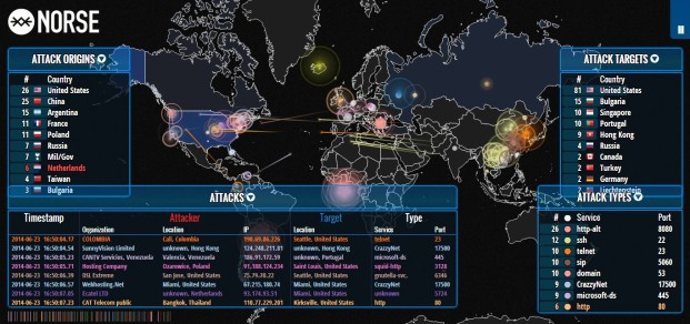 real Time attacks