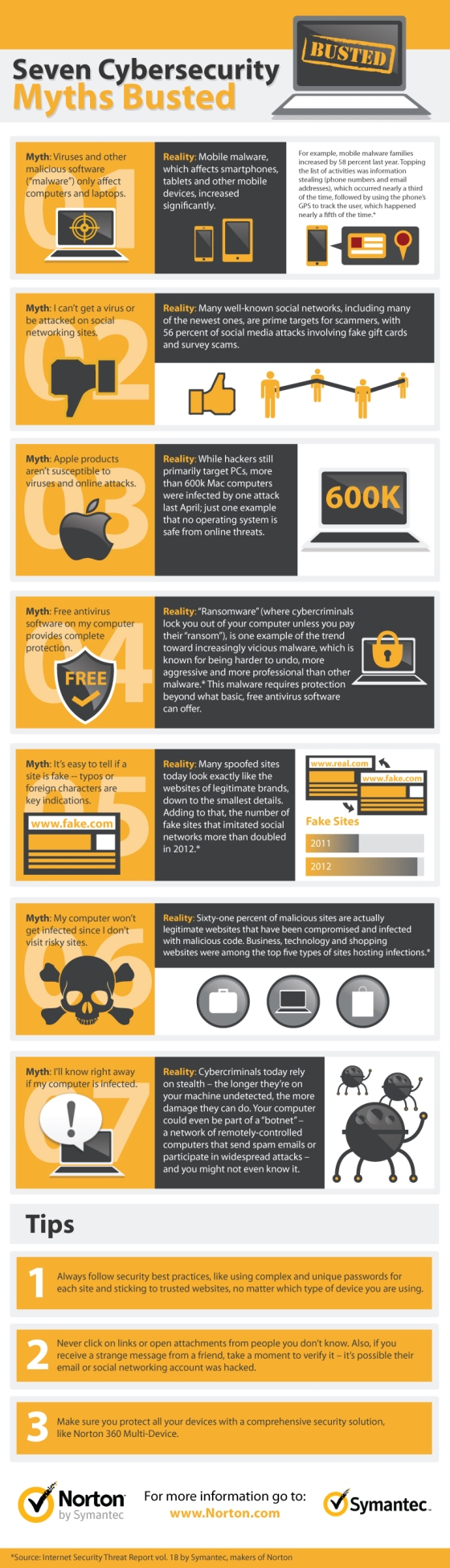 7 Cybersecurity Myths Busted