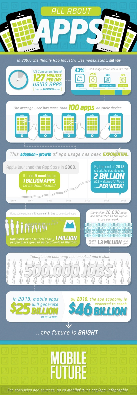 Apps-usage-2013-infographic