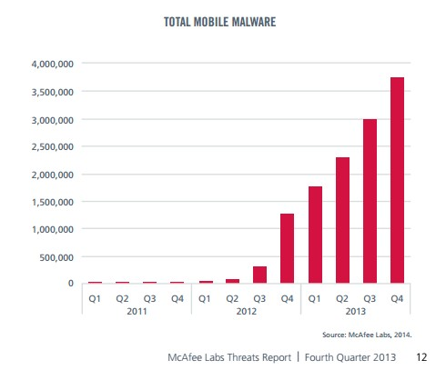 TOTAL MOBILE MALWARE 2013