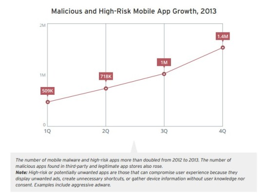 Malicious and High-Risk Mobile App Growth, 2013
