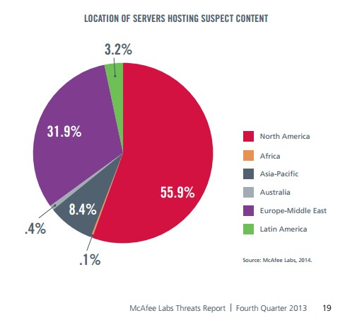 Location Of Servers Hosting Suspect Content 2013