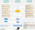 PracTICE-21st-Century-Assessment-Flowchart-Page1-screenshot