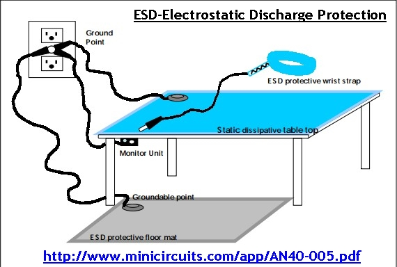 ESD-Electrostatic Discharge Protection