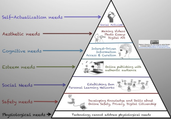 Maslow-Use-Of-Technology-2015