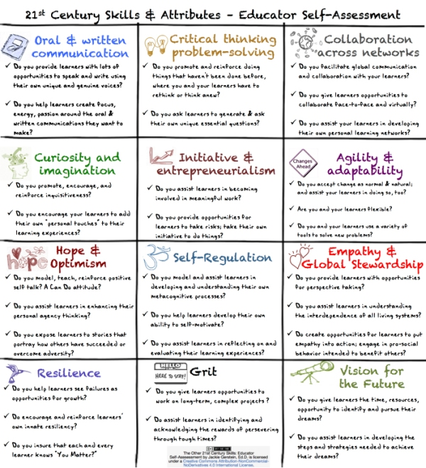 Educator-Self-Assessment-21st-century-skills2-Jackie GERSTEIN