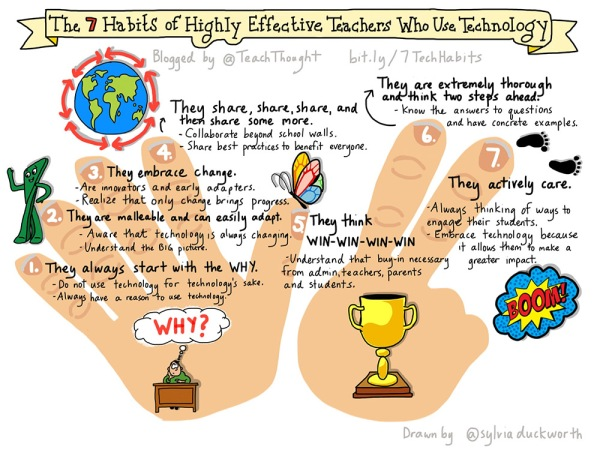 habits-teacher-use-technology-fi