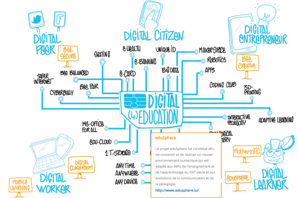 Digital 4 EDUcation-Luxembourg-2015