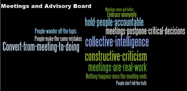 Wordle-Meetings-Gust MEES