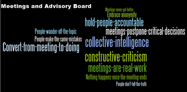 Wordle-Meetings-Gust MEES