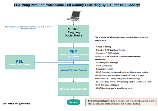 Learning Path For Professional 21st Century LEARNing by ICT PracTICE Concept screenshot
