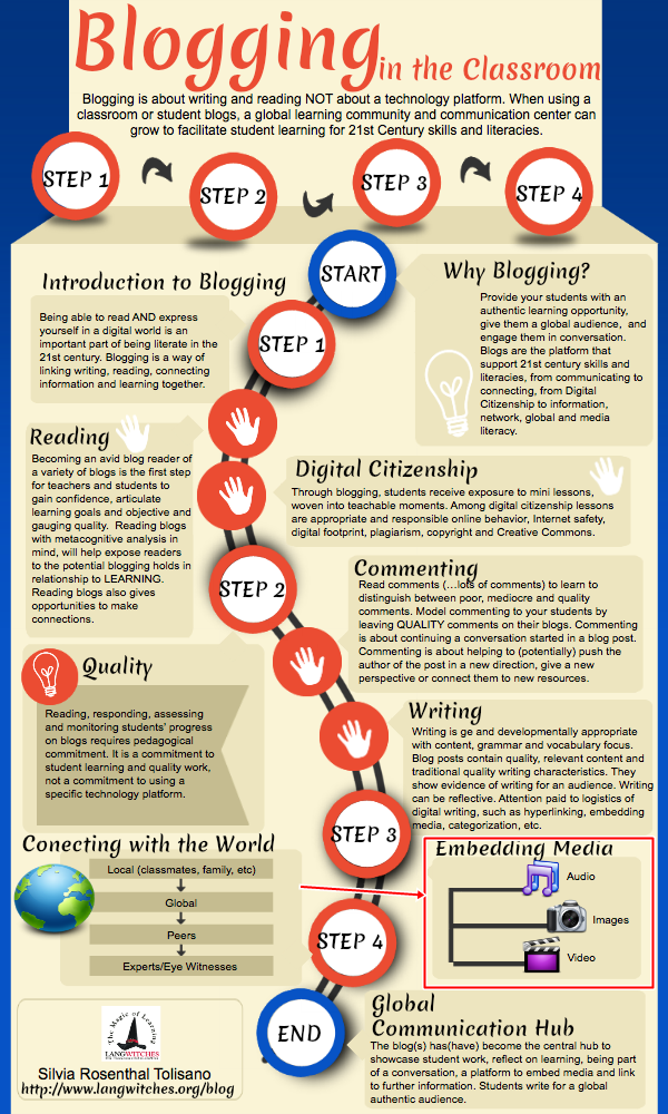 blogging-classroom-infographic-embedding-media