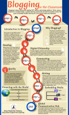 blogging-classroom-infographic