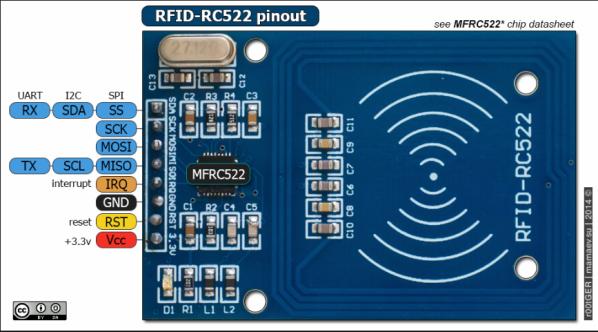 RFID-RC522-PINOUT